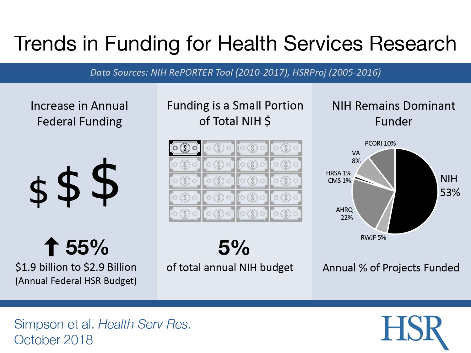 trends in health services research funding infographic