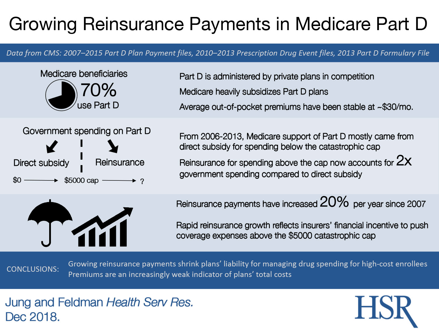 reinsurance payments in Medicare Part D infographic