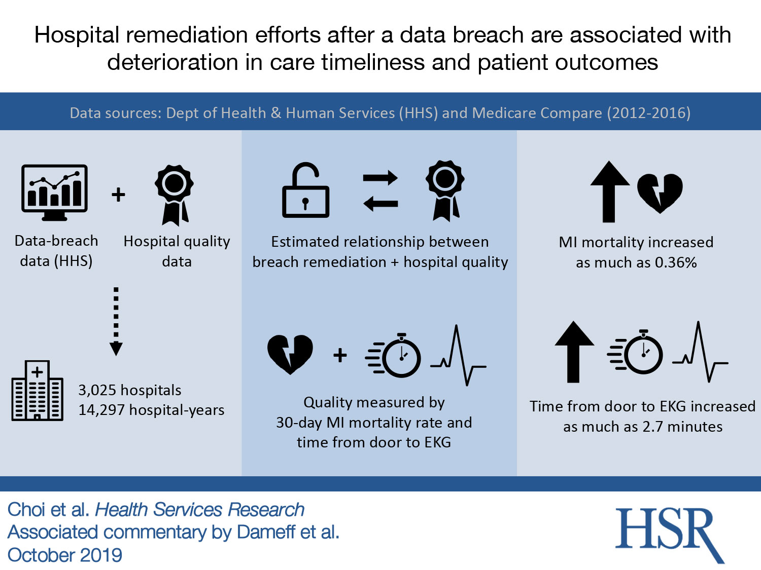 data breach remidiation infographic