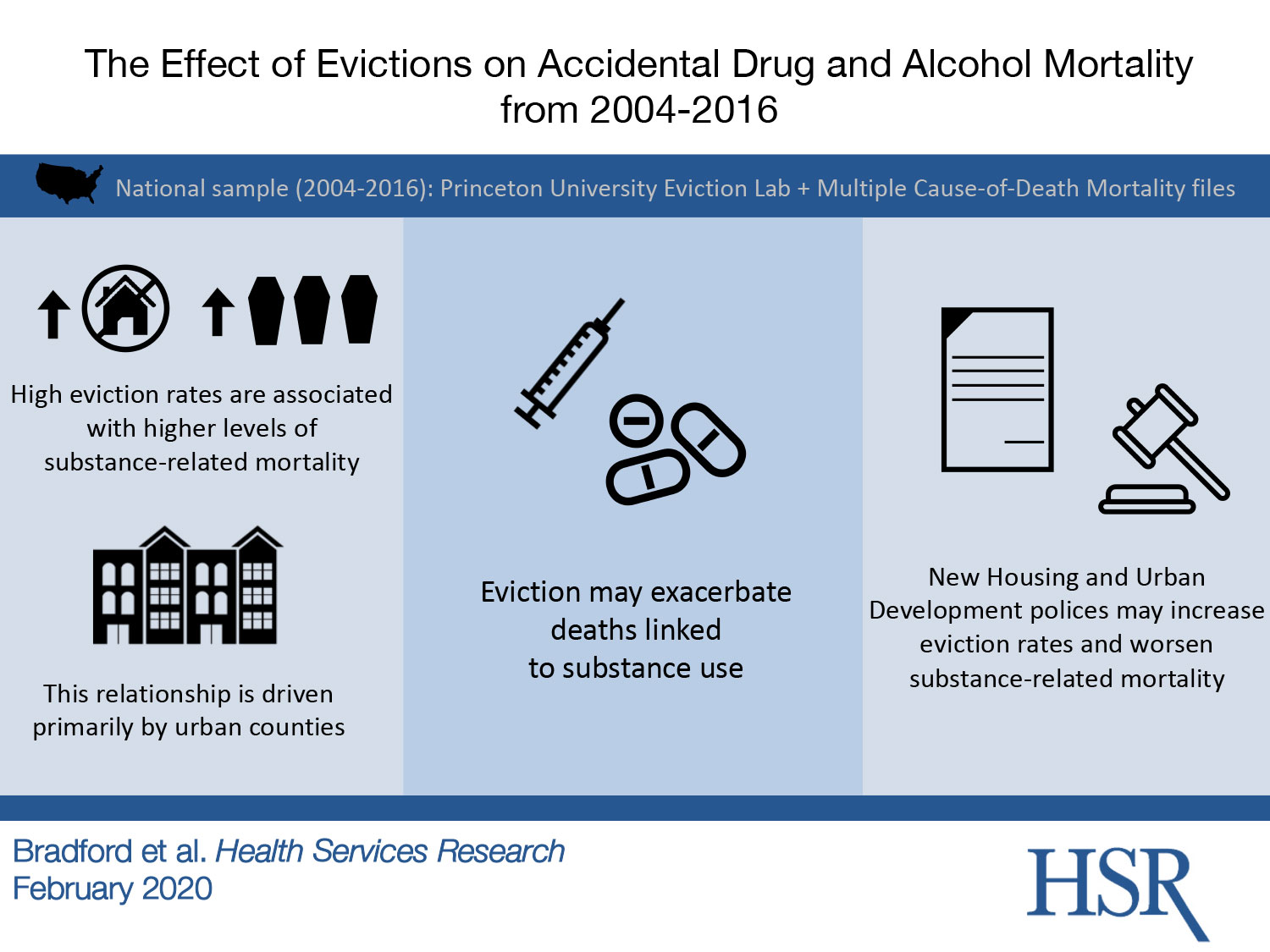 Eviction Effect Bradford visual abstract inforgraphic